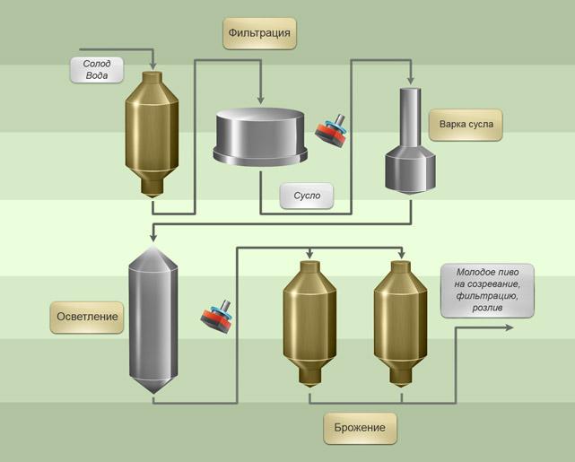Аппарат высокого давления без подогрева воды в Минске